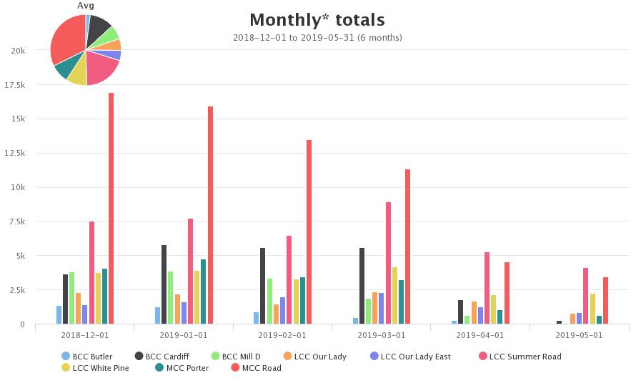 2018-2019 Monthly Totals by Site